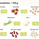 Apport proteine aliment