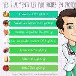 Proteine aliment liste