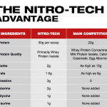 Whey protein or nitro tech