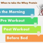 Whey protein when to use